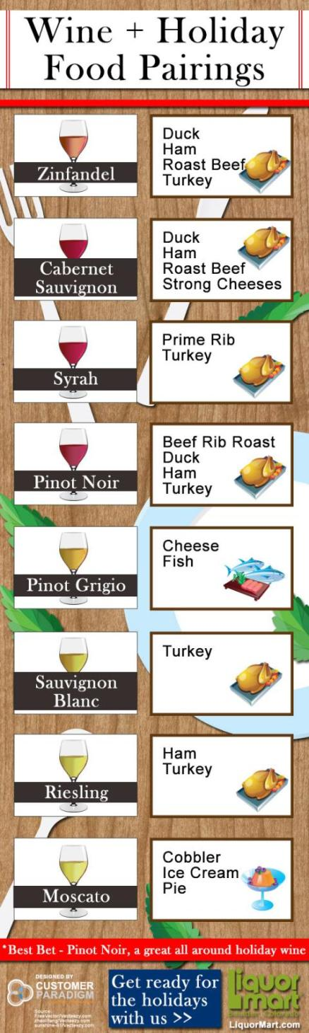 liquormart_infographic-wine-and-holiday-food-pairings